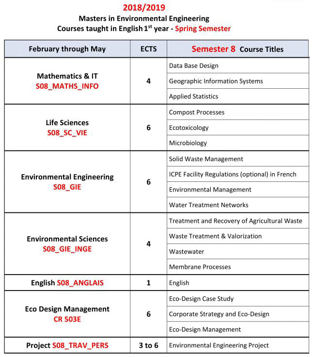 programme du Spring semester in Environmental Engineering